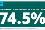 High employment rate